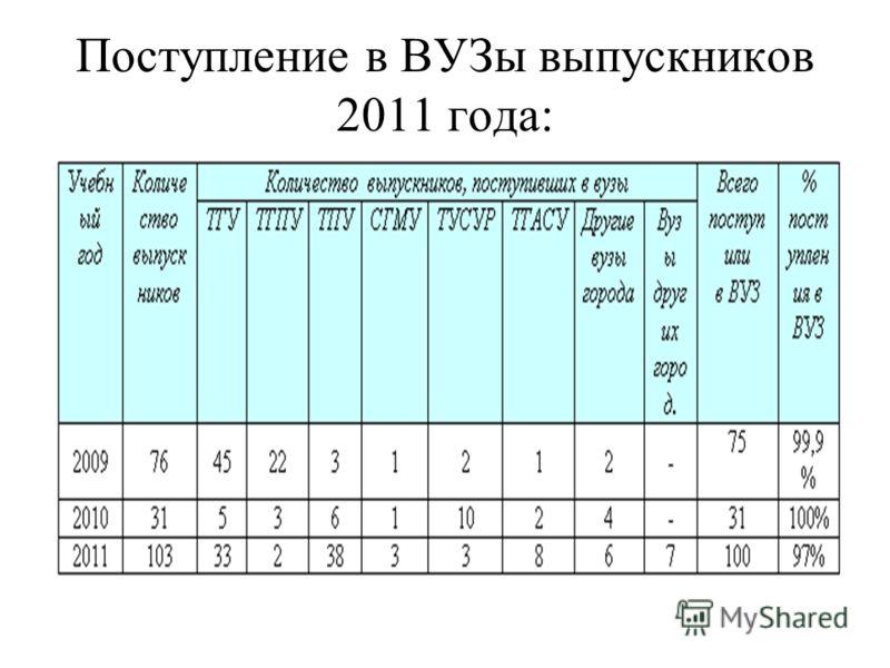 Поступление в ВУЗы выпускников 2011 года: