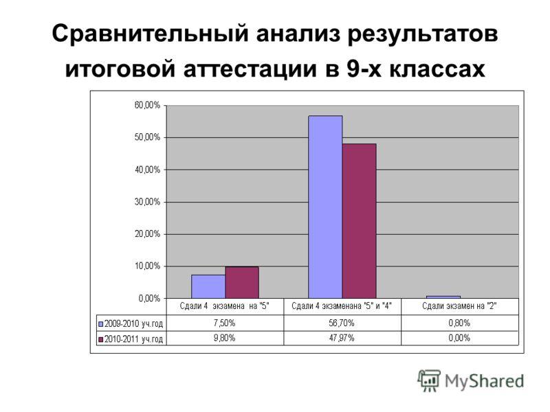 Сравнительный анализ результатов итоговой аттестации в 9-х классах