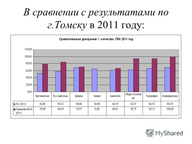 В сравнении с результатами по г.Томску в 2011 году: