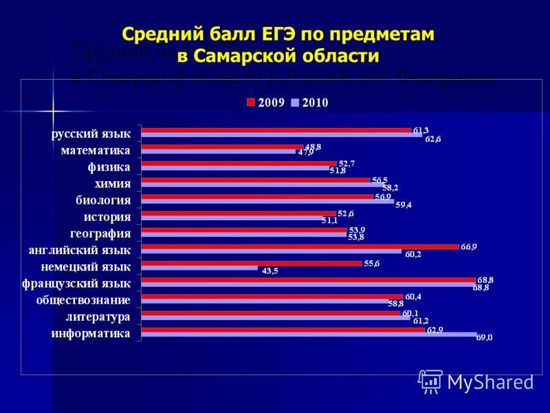 Средний балл ЕГЭ по предметам в Самарской области и Российской Федерации Средний балл ЕГЭ по предметам в Самарской области