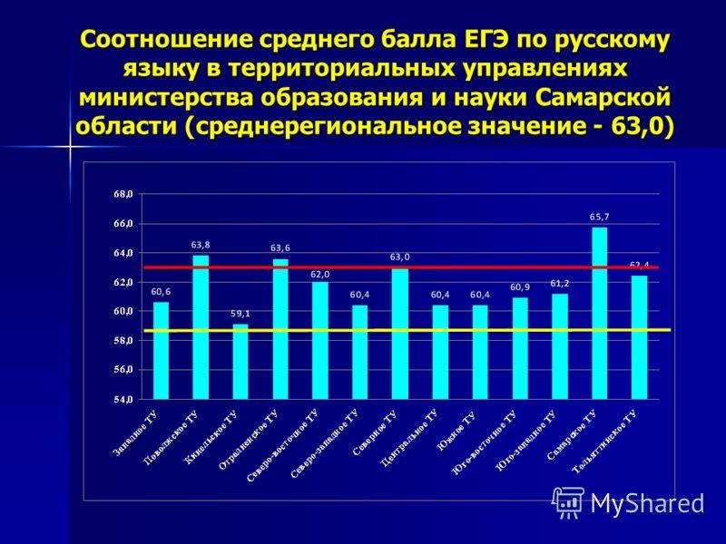 Соотношение среднего балла ЕГЭ по русскому языку в территориальных управлениях министерства образования и науки Самарской области (среднерегиональное значение - 63,0)