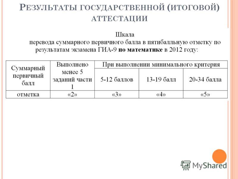 Р ЕЗУЛЬТАТЫ ГОСУДАРСТВЕННОЙ ( ИТОГОВОЙ ) АТТЕСТАЦИИ