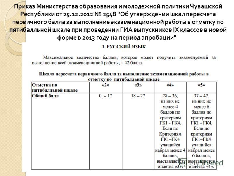 Приказ Министерства образования и молодежной политики Чувашской Республики от 25.12.2012 2548
