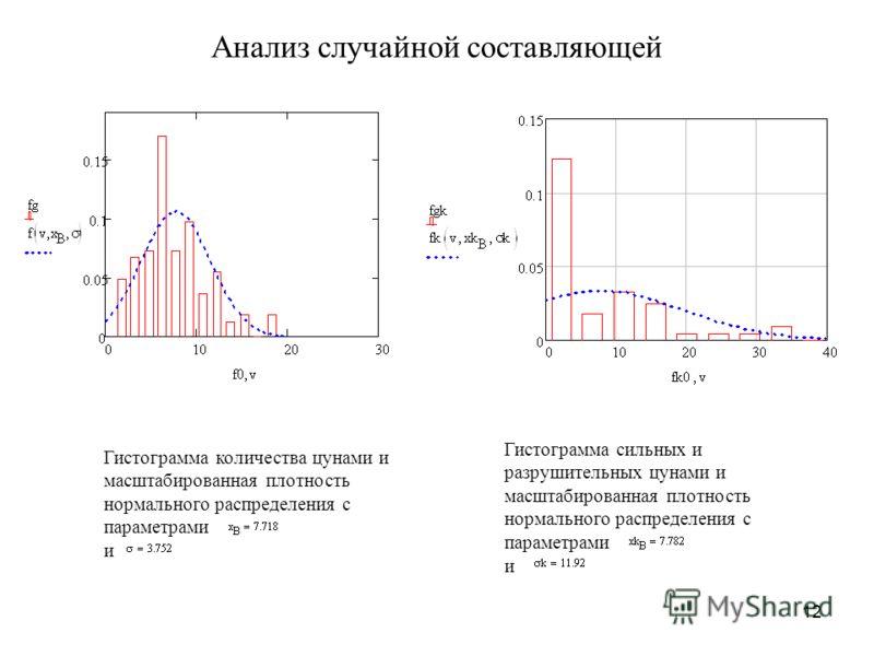 12 Анализ случайной составляющей Гистограмма сильных и разрушительных цунами и масштабированная плотность нормального распределения с параметрами и Гистограмма количества цунами и масштабированная плотность нормального распределения с параметрами и
