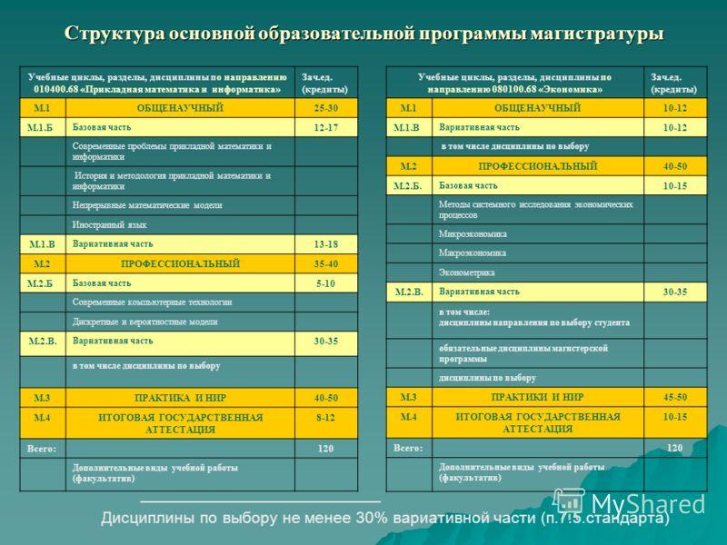 Структура основной образовательной программы магистратуры Учебные циклы, разделы, дисциплины по направлению 080100.68 «Экономика» Зач.ед. (кредиты) М.1ОБЩЕНАУЧНЫЙ10-12 М.1.В Вариативная часть 10-12 в том числе дисциплины по выбору М.2ПРОФЕССИОНАЛЬНЫЙ