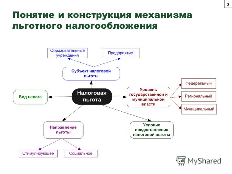 Понятие и конструкция механизма льготного налогообложения 3