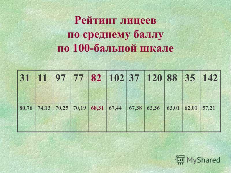 Рейтинг лицеев по среднему баллу по 100-бальной шкале 3111977782102371208835142 80,7674,1370,2570,1968,3167,4467,3863,3663,0162,0157,21