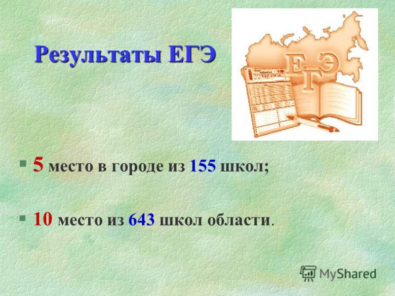 Результаты ЕГЭ §5 место в городе из 155 школ; §10 место из 643 школ области.