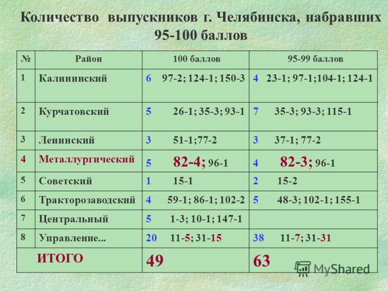 Район 100 баллов 95-99 баллов 1 Калининский6 97-2; 124-1; 150-34 23-1; 97-1;104-1; 124-1 2 Курчатовский5 26-1; 35-3; 93-17 35-3; 93-3; 115-1 3 Ленинский3 51-1;77-23 37-1; 77-2 4Металлургический 5 82-4; 96-14 82-3; 96-1 5 Советский1 15-12 15-2 6 Тракт