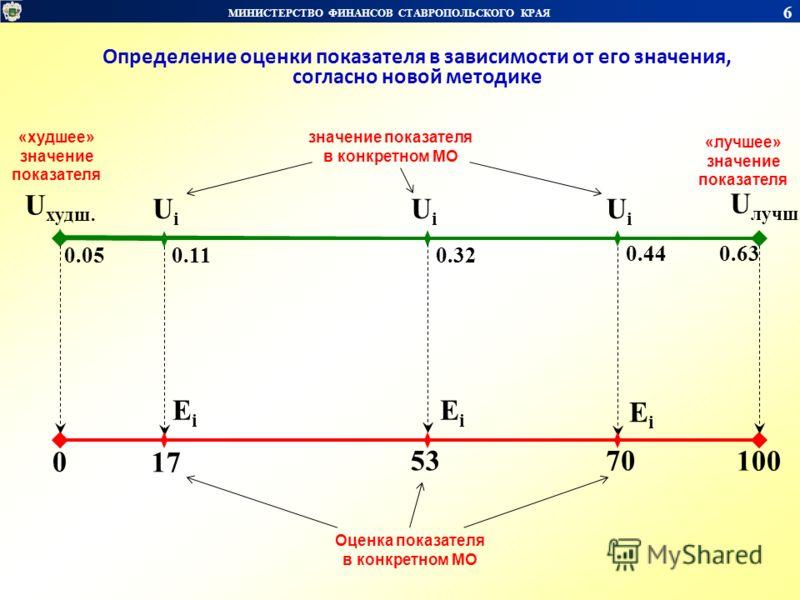МИНИСТЕРСТВО ФИНАНСОВ СТАВРОПОЛЬСКОГО КРАЯ 6 U худш. 0 100 17 53 U лучш. UiUi UiUi UiUi 70 значение показателя в конкретном МО «лучшее» значение показателя «худшее» значение показателя Оценка показателя в конкретном МО EiEi EiEi EiEi 0.05 0.63 0.11 0