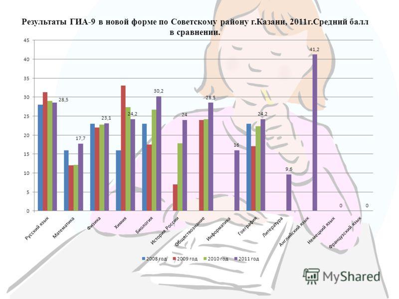 Результаты ГИА-9 в новой форме по Советскому району г.Казани, 2011г.Средний балл в сравнении.