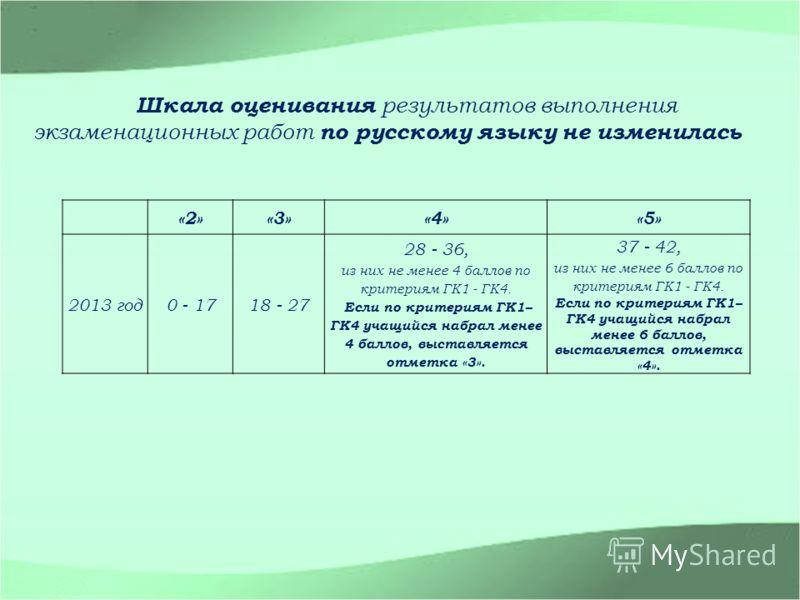 Шкала оценивания результатов выполнения экзаменационных работ по русскому языку не изменилась «2»«3»«4»«5» 2013 год0 - 1718 - 27 28 - 36, из них не менее 4 баллов по критериям ГК1 - ГК4. Если по критериям ГК1– ГК4 учащийся набрал менее 4 баллов, выст