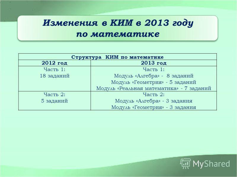 Изменения в КИМ в 2013 году по математике Изменения в КИМ в 2013 году по математике Структура КИМ по математике 2012 год2013 год Часть 1: 18 заданий Часть 1: Модуль «Алгебра» - 8 заданий Модуль «Геометрия» - 5 заданий Модуль «Реальная математика» - 7