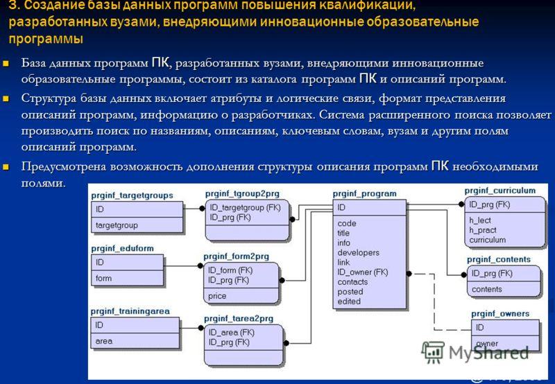 База данных программ ПК, разработанных вузами, внедряющими инновационные образовательные программы, состоит из каталога программ ПК и описаний программ. База данных программ ПК, разработанных вузами, внедряющими инновационные образовательные программ