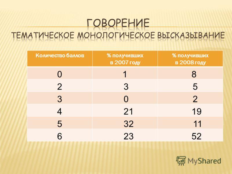 Количество баллов% получивших в 2007 году % получивших в 2008 году 01 8 2 3 5 3 0 2 4 21 19 5 32 11 6 23 52