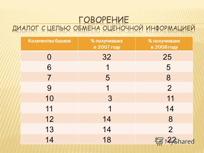 Количество баллов% получивших в 2007 году % получивших в 2008 году 032 25 6 1 5 7 5 8 9 1 2 10 3 11 1 14 1214 8 1314 2 18 22
