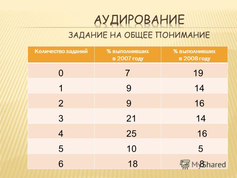 Количество заданий% выполнивших в 2007 году % выполнивших в 2008 году 07 19 1 9 14 2 9 16 3 21 14 4 25 16 5 10 5 6 18 8