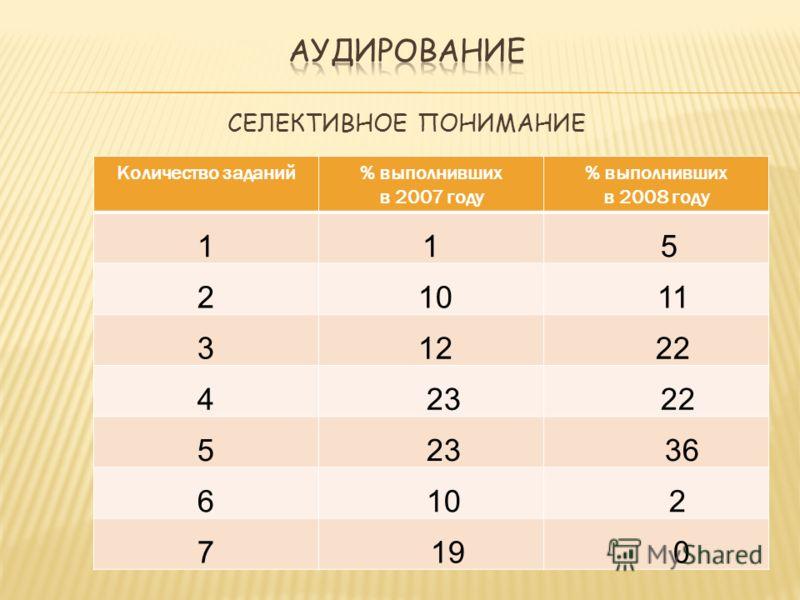 Количество заданий% выполнивших в 2007 году % выполнивших в 2008 году 11 5 2 10 11 3 12 22 4 23 22 5 23 36 6 10 2 7 19 0