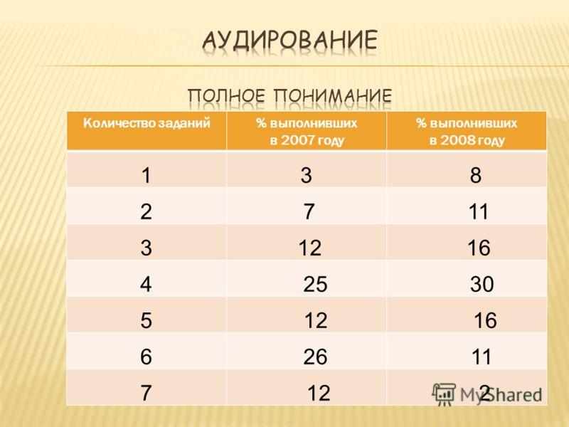 Количество заданий% выполнивших в 2007 году % выполнивших в 2008 году 13 8 2 7 11 3 12 16 4 25 30 5 12 16 6 26 11 7 12 2