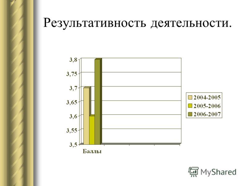 Результативность деятельности.