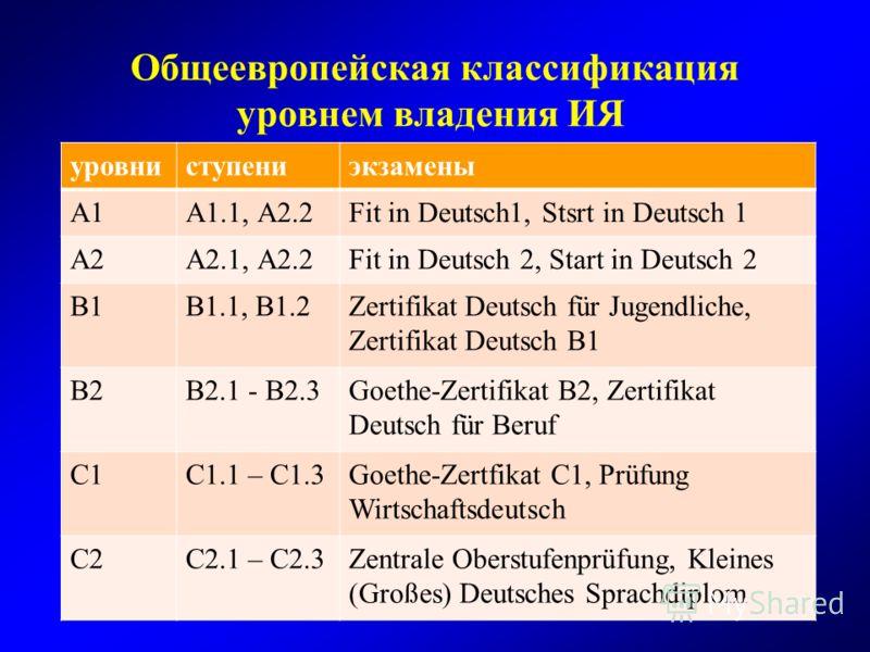 Общеевропейская классификация уровнем владения ИЯ уровниступениэкзамены А1А1.1, А2.2Fit in Deutsch1, Stsrt in Deutsch 1 А2А2.1, А2.2Fit in Deutsch 2, Start in Deutsch 2 В1В1.1, В1.2Zertifikat Deutsch für Jugendliche, Zertifikat Deutsch B1 В2В2.1 - В2
