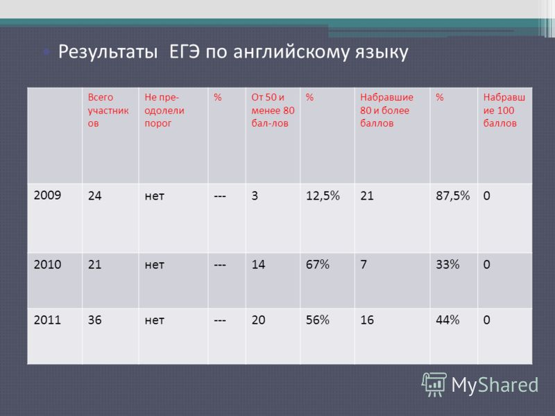 Результаты ЕГЭ по русскому языку Всего участник ов Не пре- одолели порог %От 50 и менее 80 бал-лов %Набравшие 80 и более баллов %Набравш ие 100 баллов 2009 24нет---312,5%2187,5%0 201021нет---1467%733%0 201136нет---2056%1644%0 Результаты ЕГЭ по англий