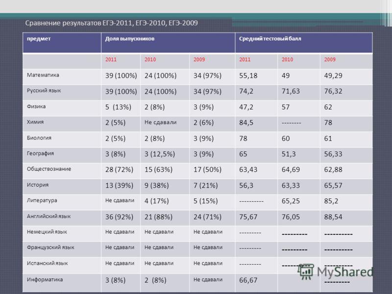 Сравнение результатов ЕГЭ-2011, ЕГЭ-2010, ЕГЭ-2009 предметДоля выпускниковСредний тестовый балл 201120102009201120102009 Математика 39 (100%)24 (100%)34 (97%)55,184949,29 Русский язык 39 (100%)24 (100%)34 (97%)74,271,6376,32 Физика 5 (13%)2 (8%)3 (9%