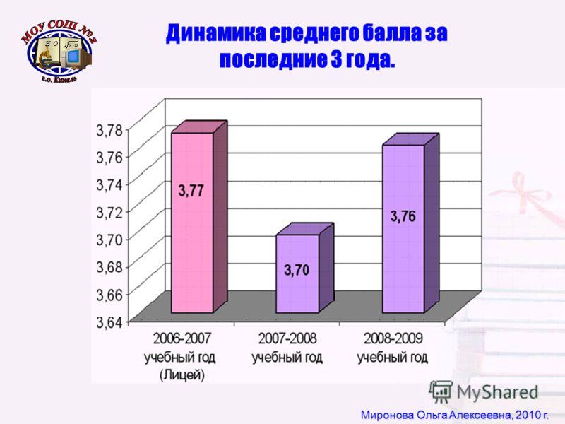 Миронова Ольга Алексеевна, 2010 г. Динамика среднего балла за последние 3 года.