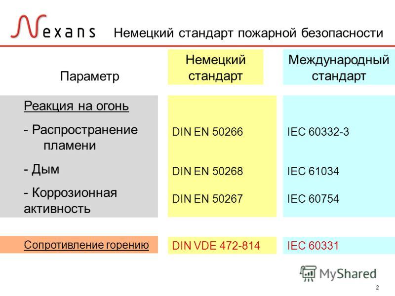 2 Параметр Немецкий стандарт пожарной безопасности Реакция на огонь - Распространение пламени - Дым - Коррозионная активность Сопротивление горению Международный стандарт DIN EN 50266 DIN EN 50268 DIN EN 50267 Немецкий стандарт IEC 60332-3 IEC 61034