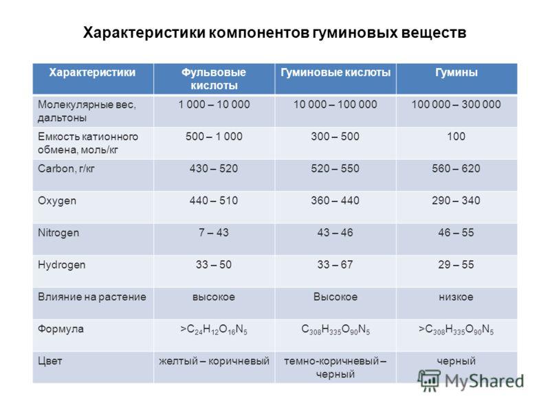 Характеристики компонентов гуминовых веществ ХарактеристикиФульвовые кислоты Гуминовые кислотыГумины Молекулярные вес, дальтоны 1 000 – 10 00010 000 – 100 000100 000 – 300 000 Емкость катионного обмена, моль/кг 500 – 1 000300 – 500100 Carbon, г/кг430