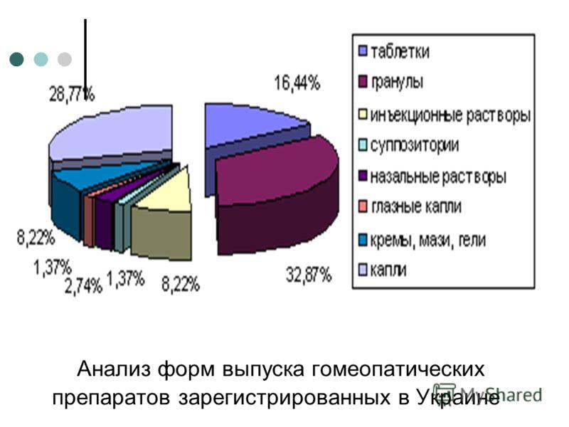 Анализ форм выпуска гомеопатических препаратов зарегистрированных в Украине