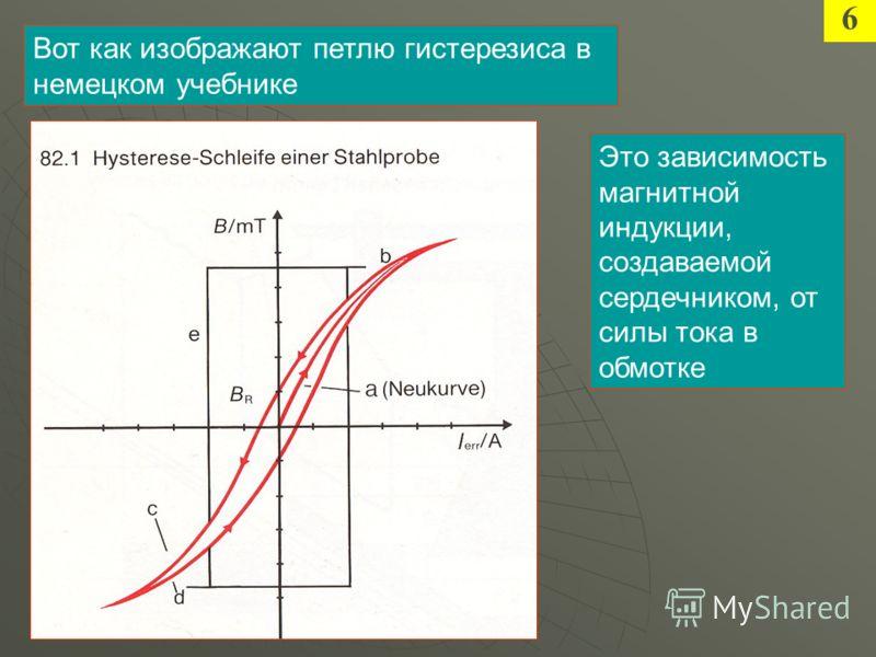 6 Вот как изображают петлю гистерезиса в немецком учебнике Это зависимость магнитной индукции, создаваемой сердечником, от силы тока в обмотке
