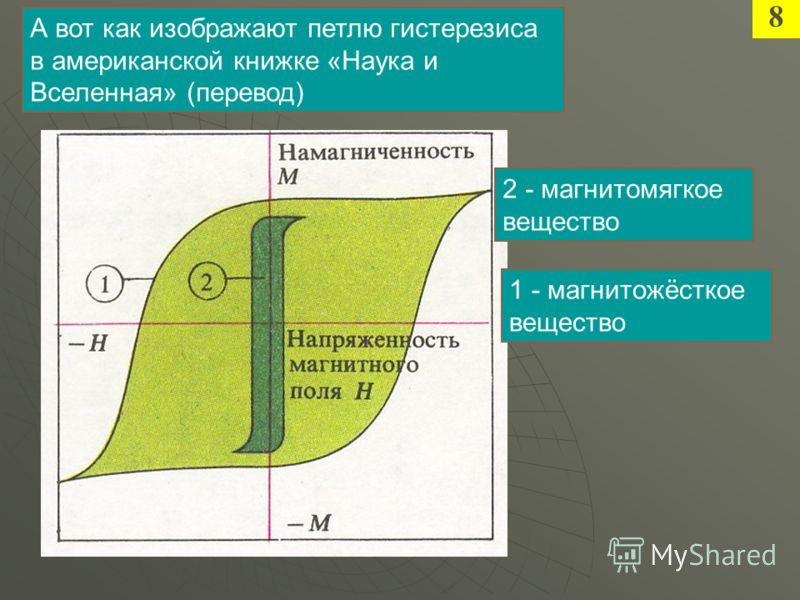 А вот как изображают петлю гистерезиса в американской книжке «Наука и Вселенная» (перевод) 2 - магнитомягкое вещество 1 - магнитожёсткое вещество 8