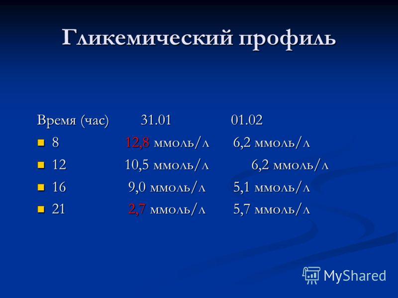 Гликемический профиль Время (час) 31.01 01.02 8 12,8 ммоль/л 6,2 ммоль/л 12 10,5 ммоль/л 6,2 ммоль/л 16 9,0 ммоль/л 5,1 ммоль/л 21 2,7 ммоль/л 5,7 ммоль/л