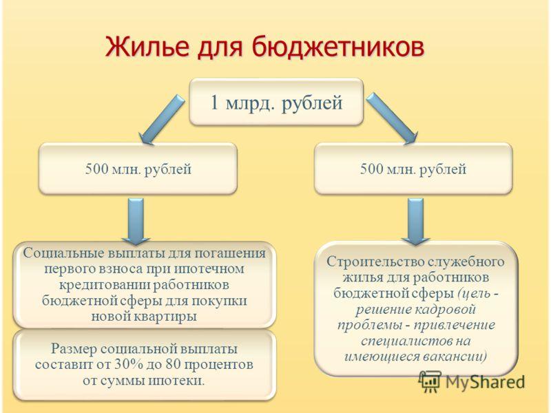 Жилье для бюджетников Социальные выплаты для погашения первого взноса при ипотечном кредитовании работников бюджетной сферы для покупки новой квартиры Размер социальной выплаты составит от 30% до 80 процентов от суммы ипотеки. 1 млрд. рублей 500 млн.