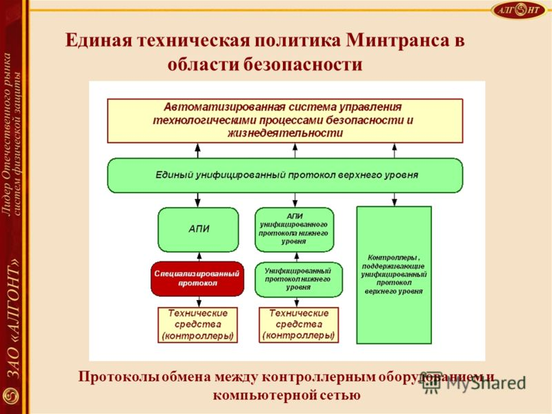 Спасибо за внимание Единая техническая политика Минтранса в области безопасности Протоколы обмена между контроллерным оборудованием и компьютерной сетью