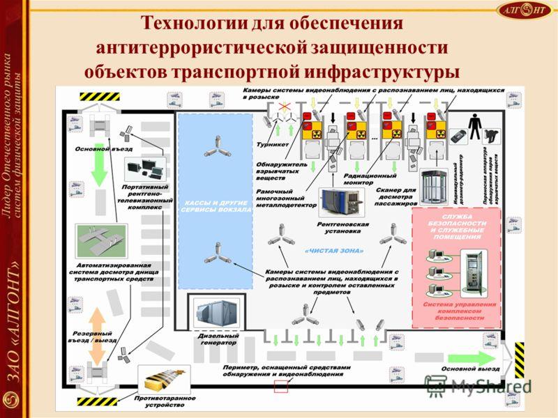 Спасибо за внимание Технологии для обеспечения антитеррористической защищенности объектов транспортной инфраструктуры
