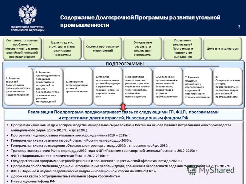 3 Состояние, основные проблемы и перспективы развития российской угольной промышленности Целевые индикаторы Цели и задачи, структура и этапы реализации Программы Система программных мероприятий Ожидаемые результаты реализации Программы Управление реа
