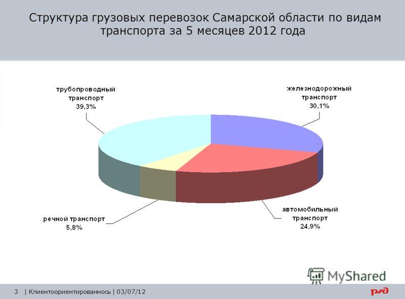 3| Клиентоориентированнось | 03/07/12 Структура грузовых перевозок Самарской области по видам транспорта за 5 месяцев 2012 года