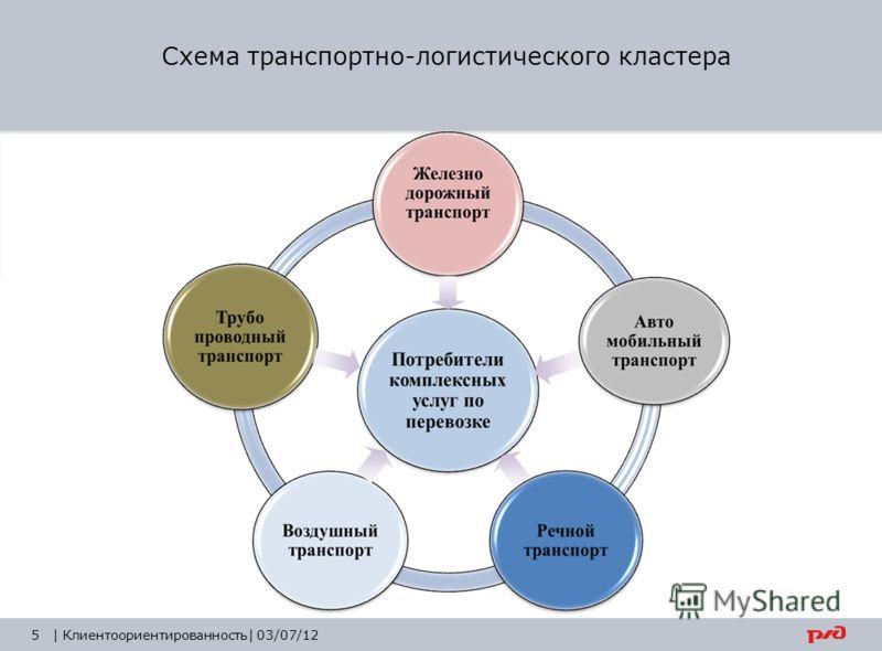 5 Схема транспортно-логистического кластера