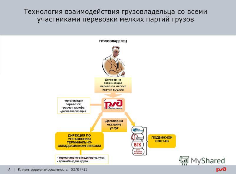 Технология взаимодействия грузовладельца со всеми участниками перевозки мелких партий грузов 8 | Клиентоориентированность | 03/07/12