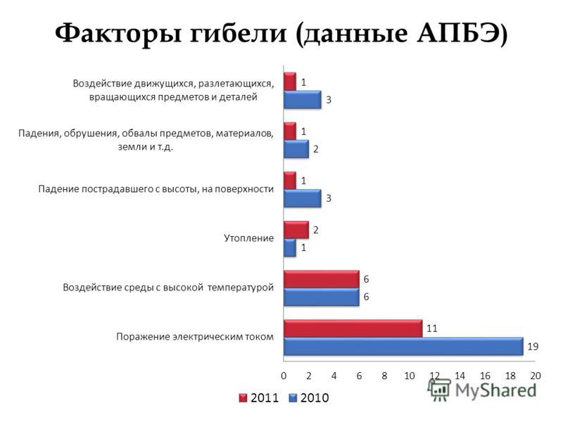 Факторы гибели (данные АПБЭ )