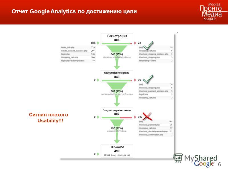 6 Отчет Google Analytics по достижению цели Сигнал плохого Usability!!!