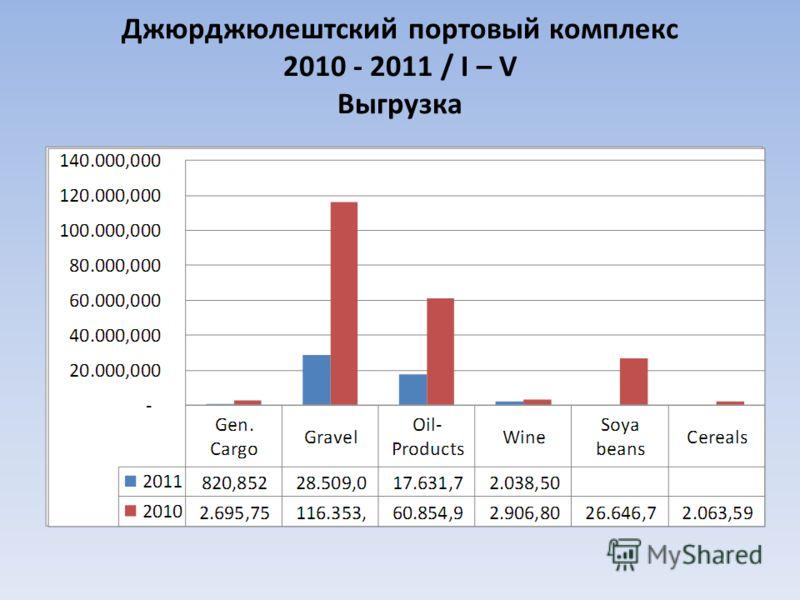 Джюрджюлештский портовый комплекс 2010 - 2011 / I – V Выгрузка