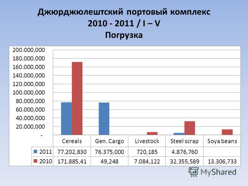 Джюрджюлештский портовый комплекс 2010 - 2011 / I – V Погрузка