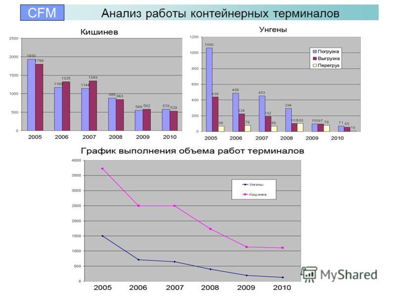 Анализ работы контейнерных терминалов CFM
