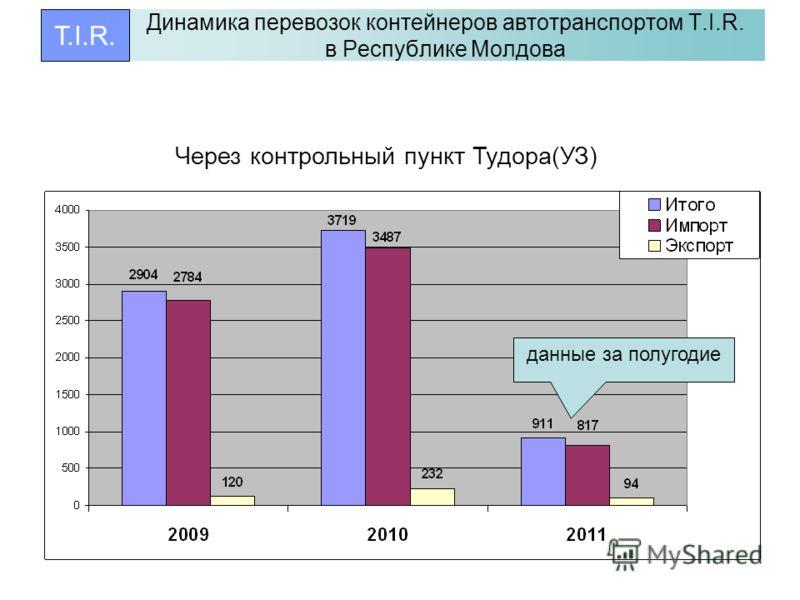 Динамика перевозок контейнеров автотранспортом T.I.R. в Республике Молдова T.I.R. Через контрольный пункт Тудора(УЗ) данные за полугодие