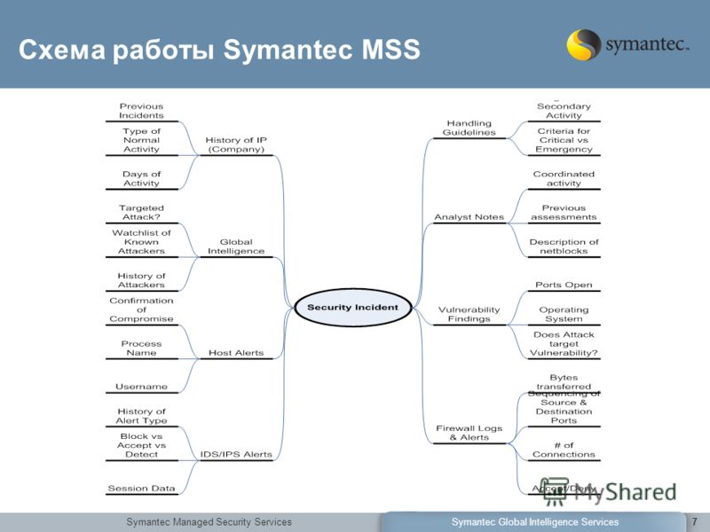 Symantec Managed Security ServicesSymantec Global Intelligence Services7 Схема работы Symantec MSS