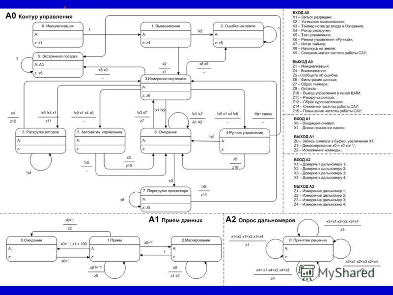 17 Верификация автоматных программ