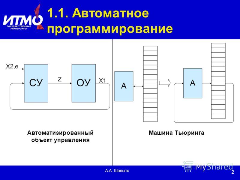 2 А.А. Шалыто 1.1. Автоматное программирование Автоматизированный объект управления Машина Тьюринга